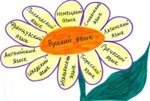 Тест по русскому языку: 26 вопросов, которые помогут понять, знаете ли вы русский язык.
